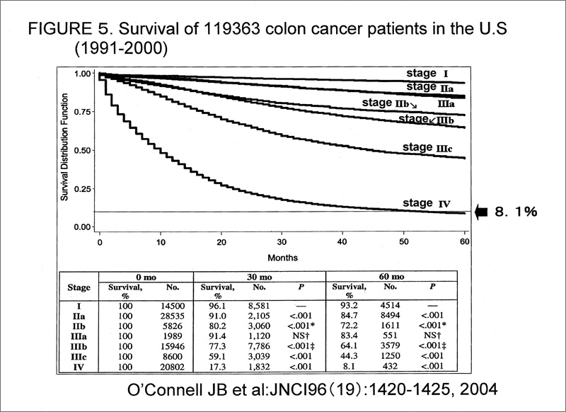 Stage 4 Cancer Survival Rate